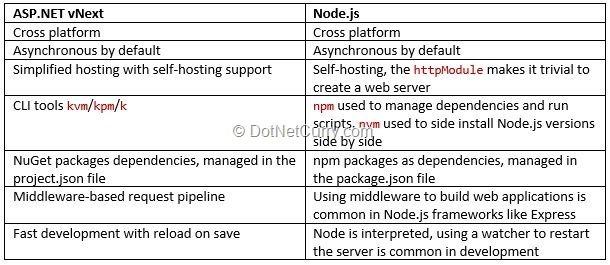 aspnetcore-vs-nodejs