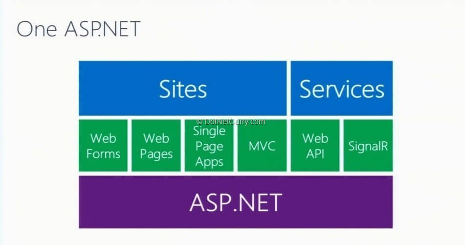 one-aspnet