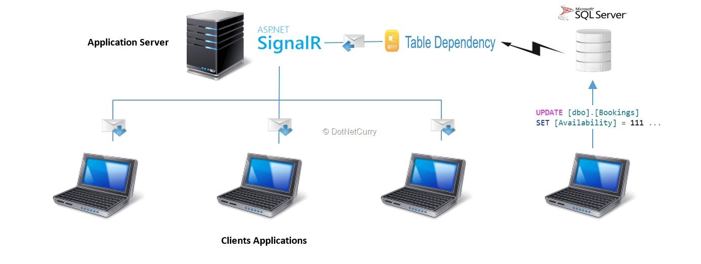 sql-table-dependency