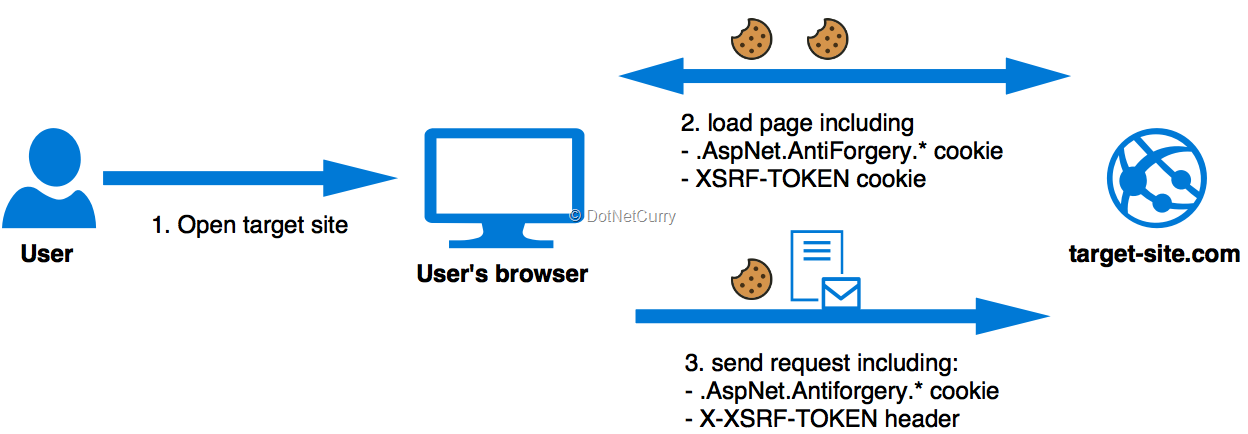 ASP NET Core CSRF defence with Antiforgery | DotNetCurry