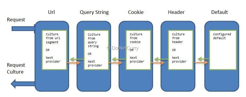 aspnet-core-request-providers