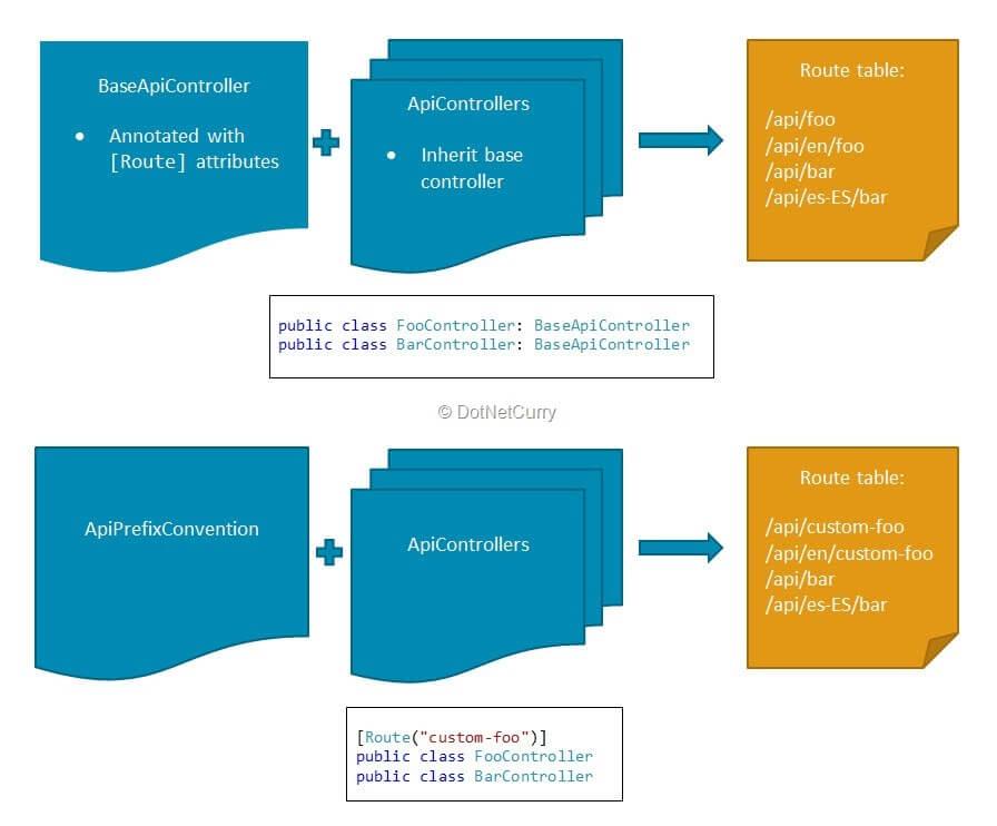 net core 2 1 razor pages localization