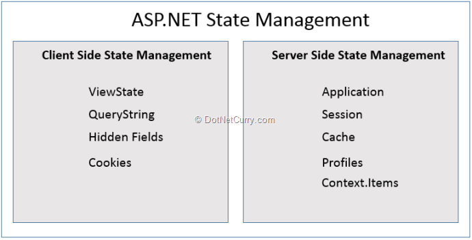 State Management in ASP NET - Back to Basics | DotNetCurry