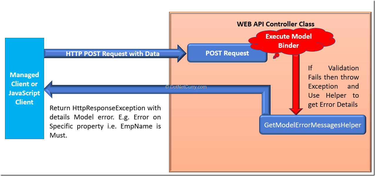 aspnet-mvc-handle-errors