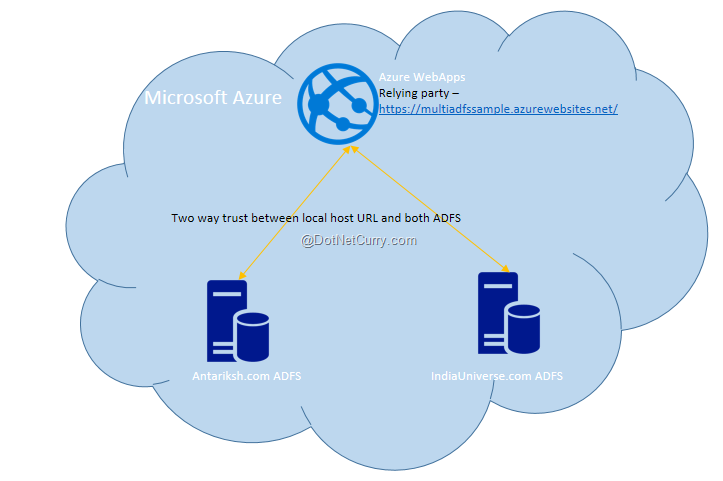 Hosting multi ADFS configured ASP NET MVC Website in Azure