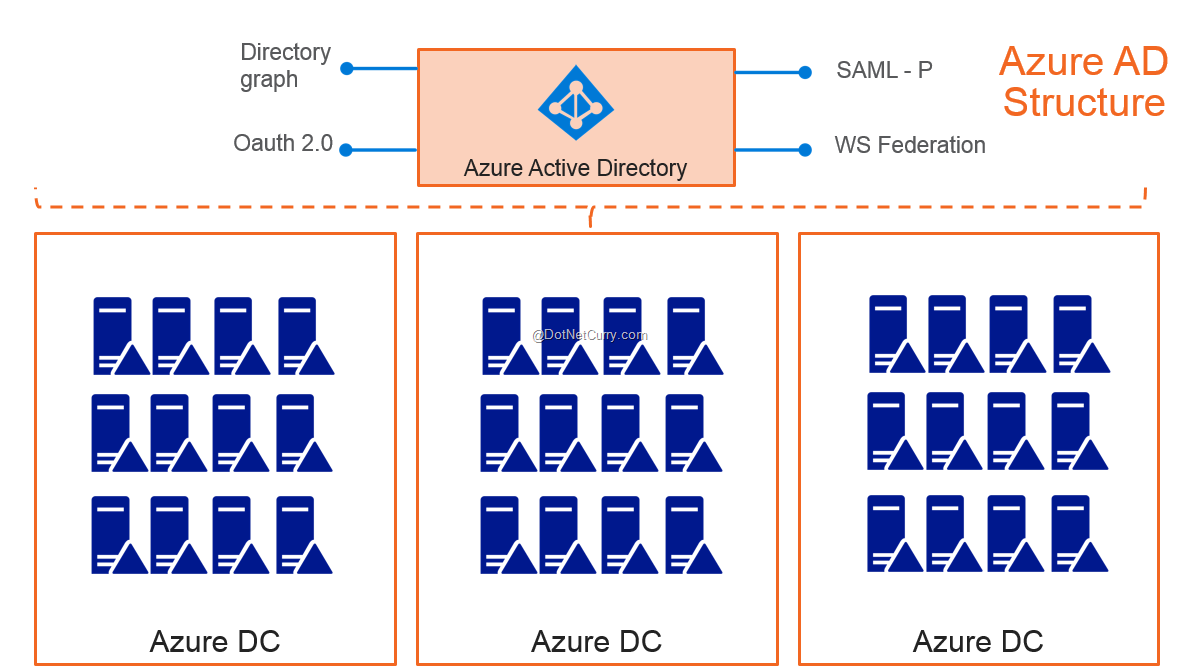 Azure Active Directory Essentials for ASP NET MVC Developers
