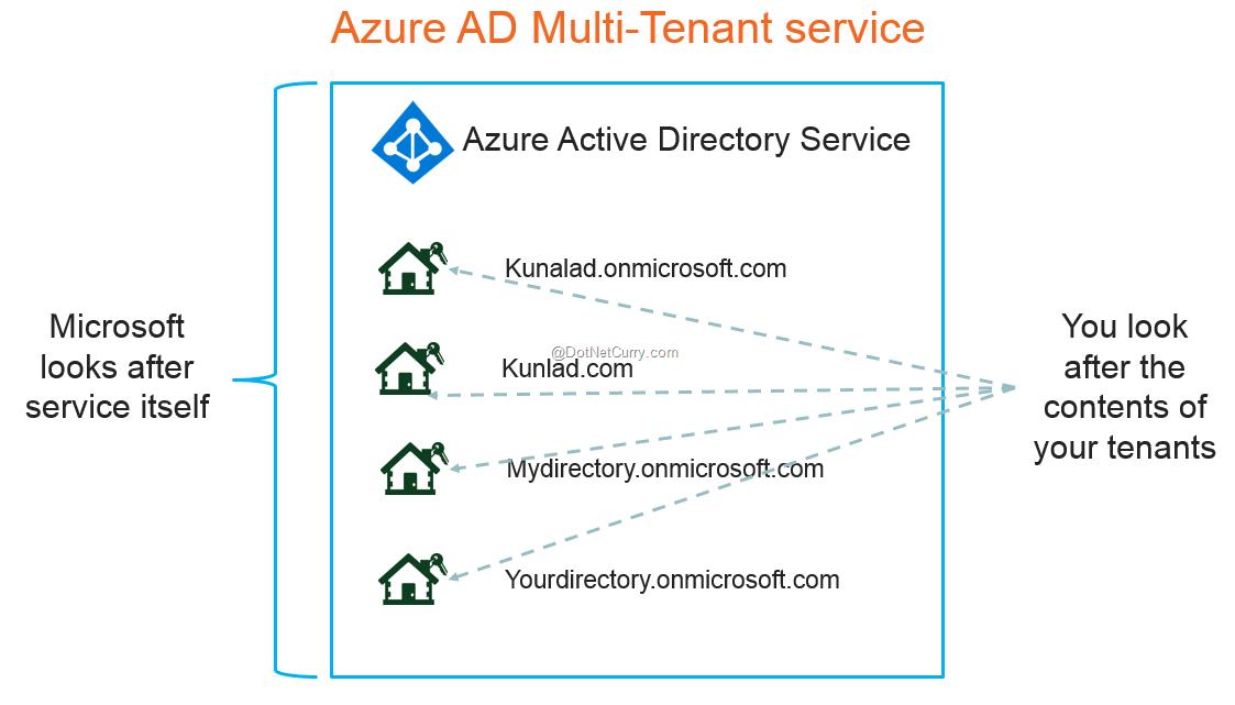 Azure Active Directory Essentials for ASP NET MVC Developers