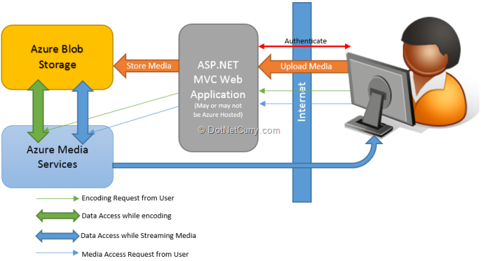 Building a YouTube like Media Portal using ASP NET MVC and