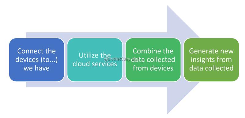 cloud-process