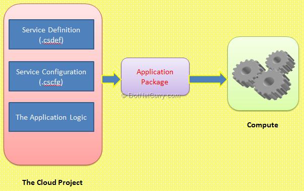azure-compute-requirements