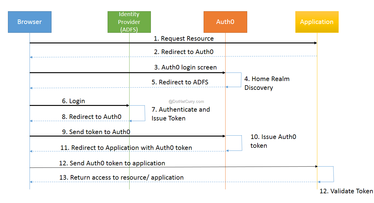 Using Auth0 in ASP NET MVC to achieve multiple ADFS