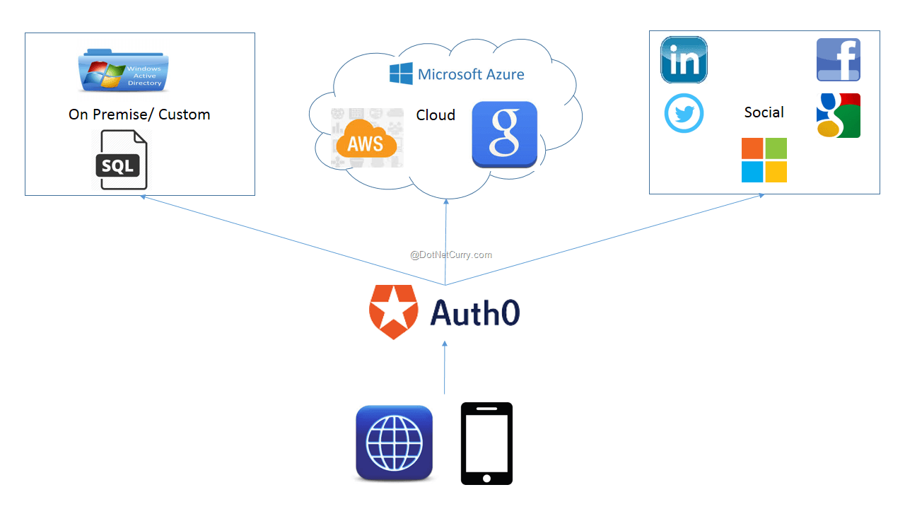 auth0-overview1
