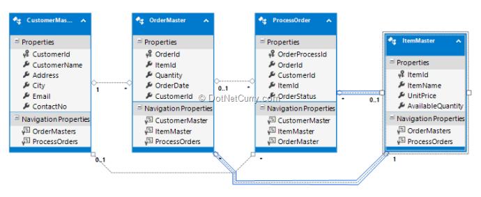 orderprocessor-maping
