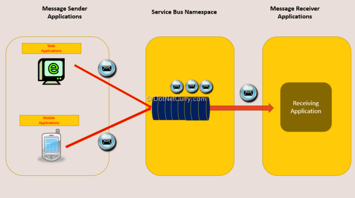 servicebus-queue