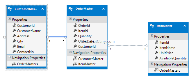 table-mapping-orderplacer