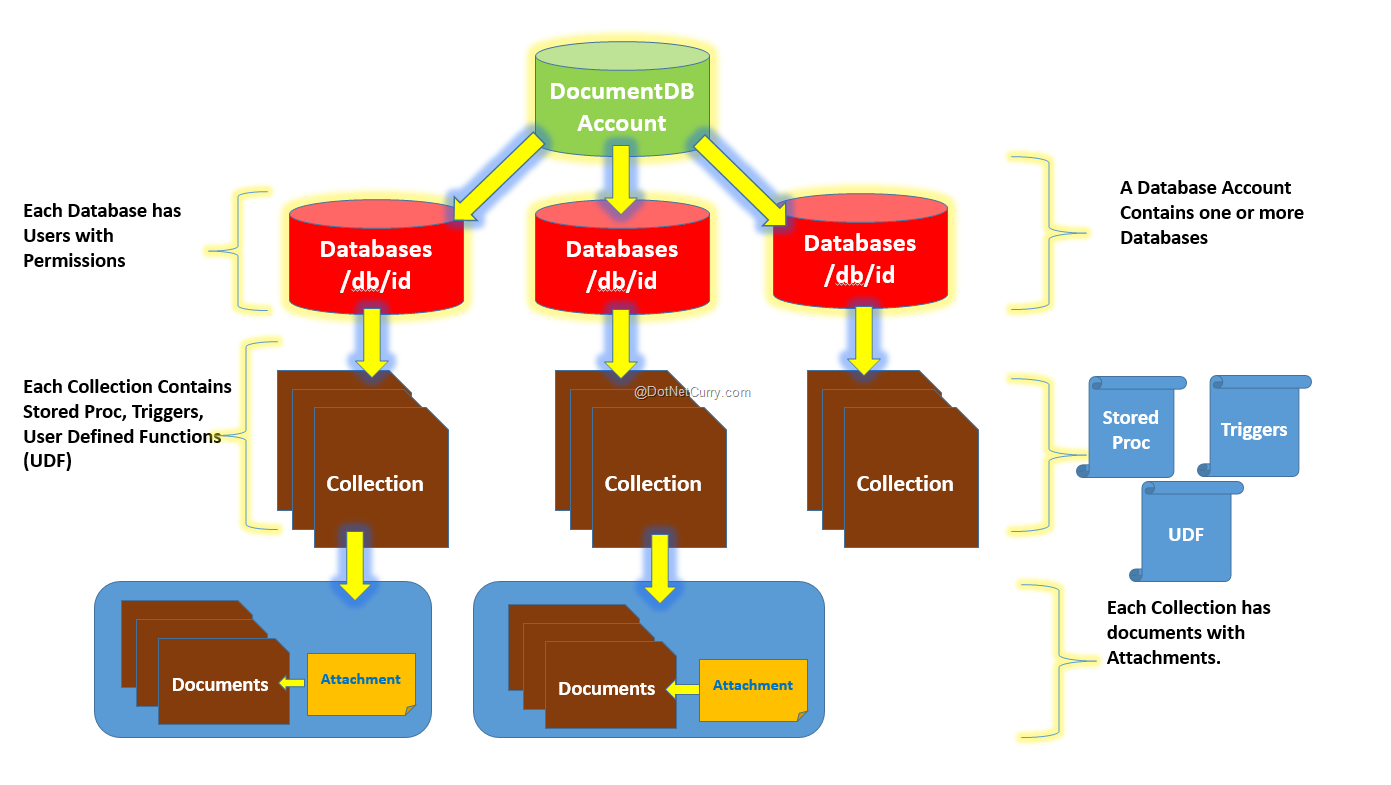 document-db-resource-model