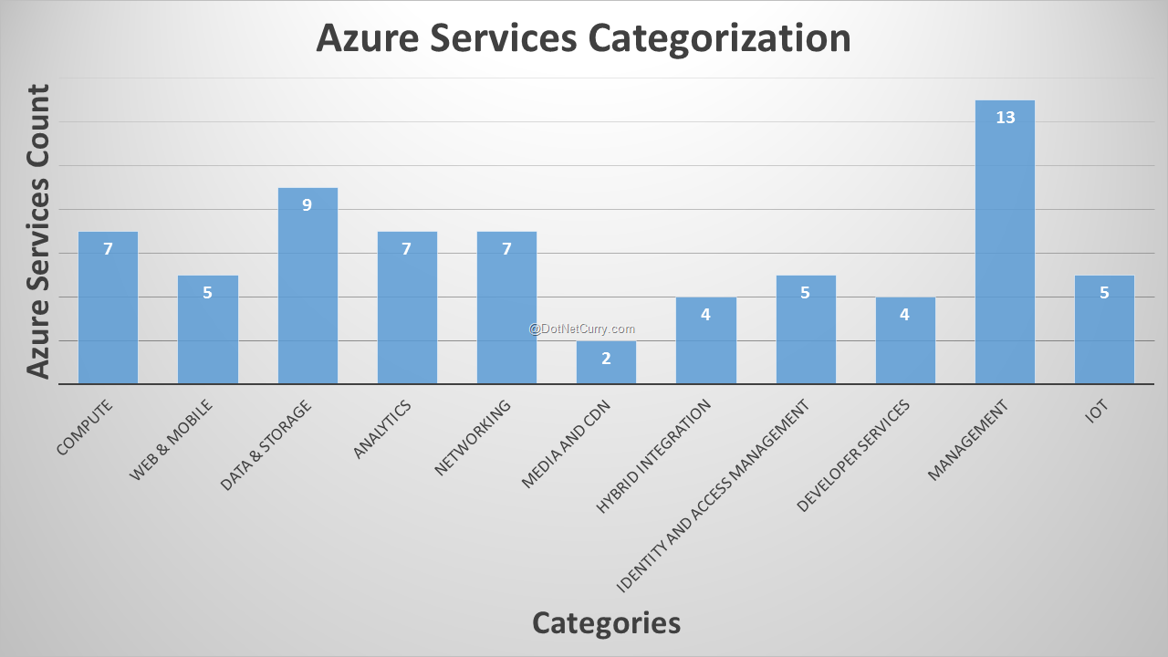 azure-categorization