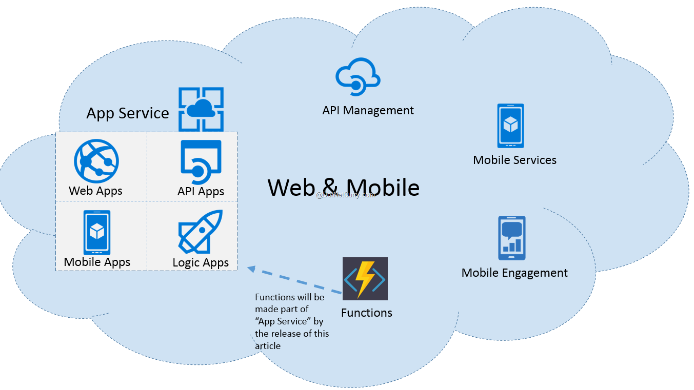azure-webandmobile