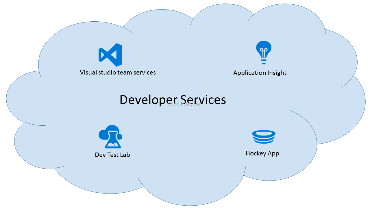 developer-services