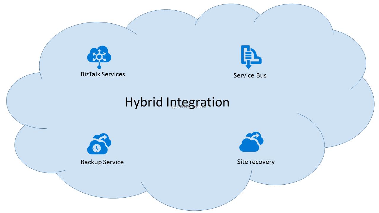hybrid-integration