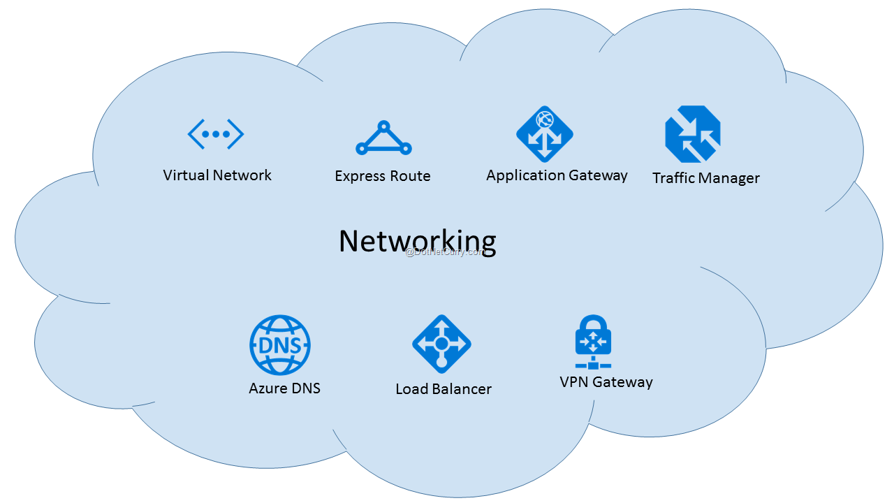 Microsoft Azure Platform and its AWS equivalent - Part two | DotNetCurry