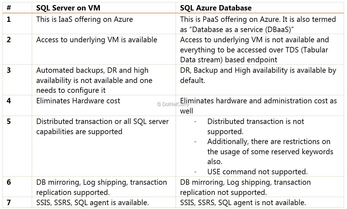 sql-server-vm-vs-db
