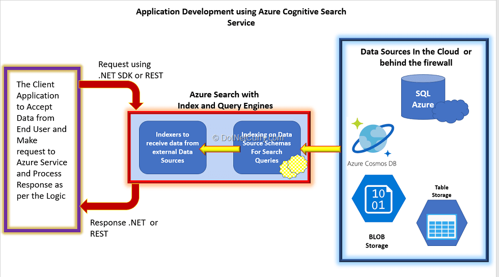 azure-cognitive-search-service