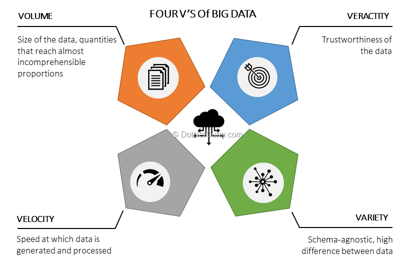 big-data-four-vs