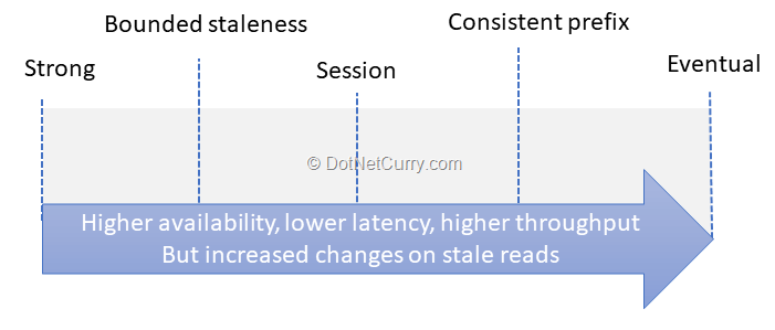 consistency-levels