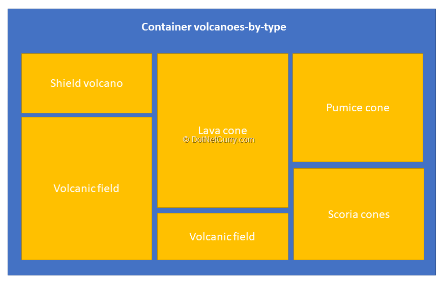 volcanoes-container-by-type