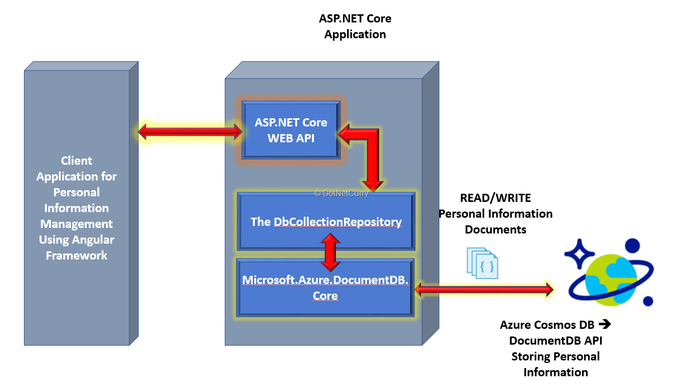 Using Azure Cosmos DB with ASP NET Core and Angular