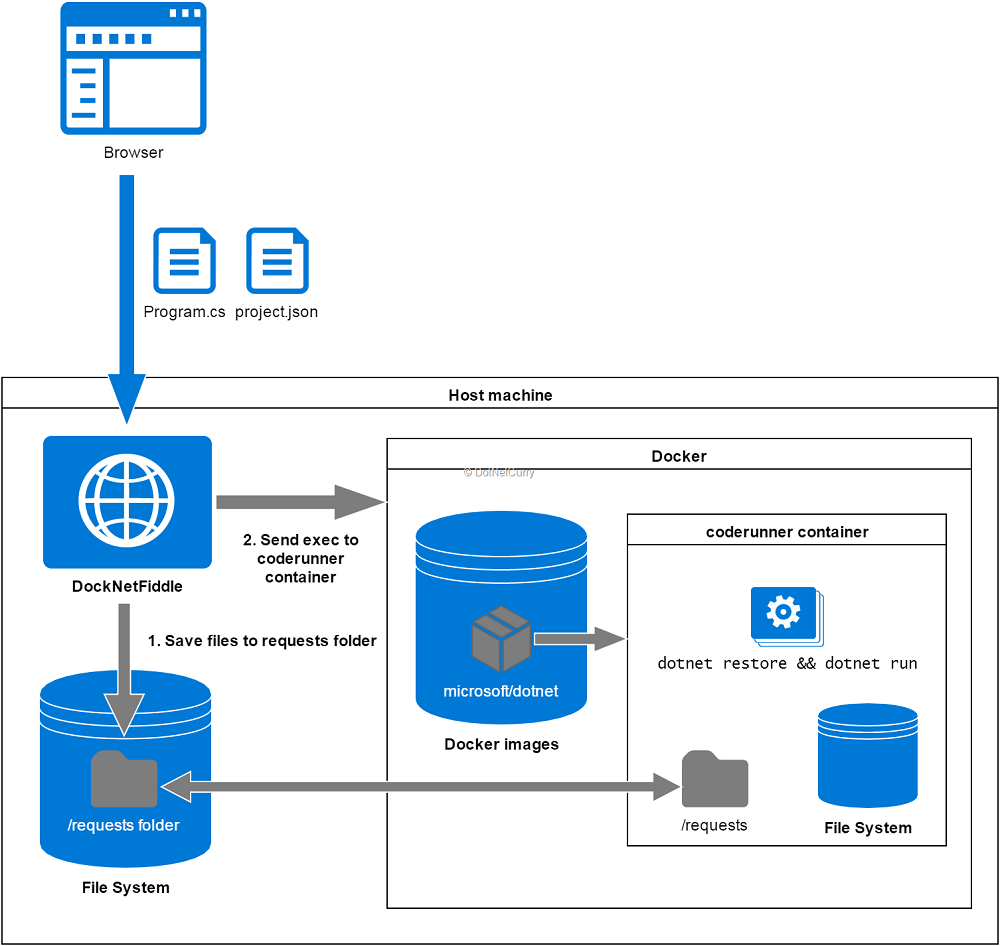 Error Log: Building DockNetFiddle Using Docker And .NET Core