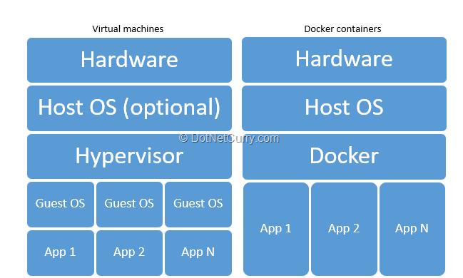 app-vm-vs-docker