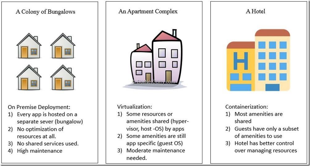 app-deployment-analogy