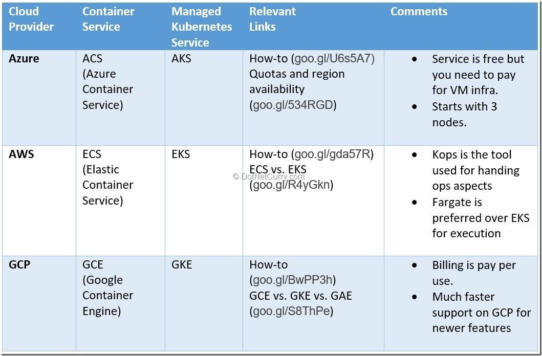 container-service-comparison