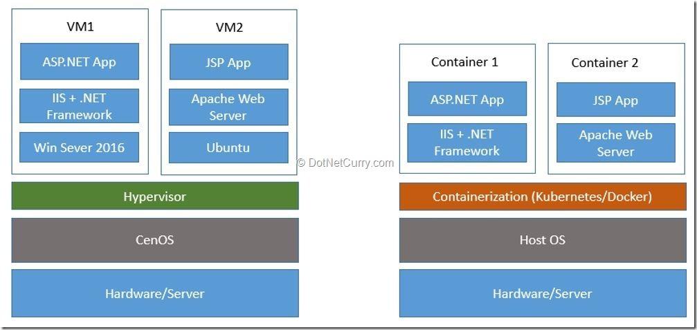 virtualization-vs-containerization