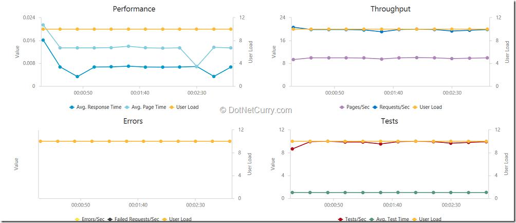charts-performance-test