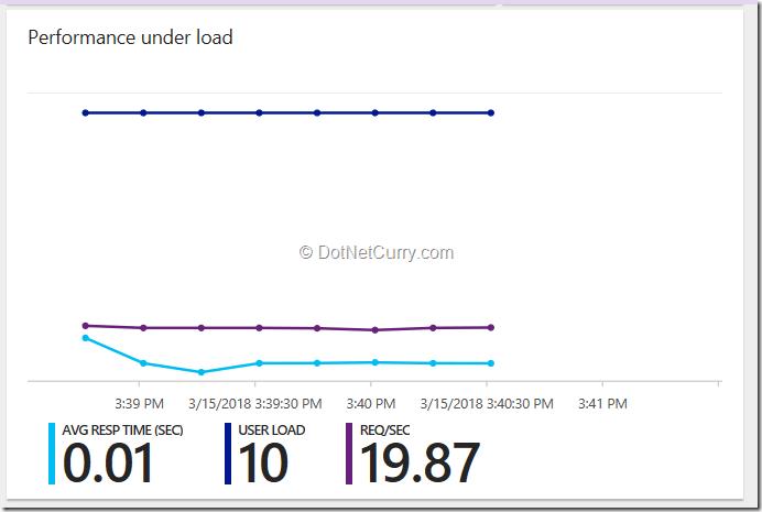 performance-under-load