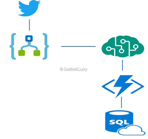 azure-logic-apps-workflow