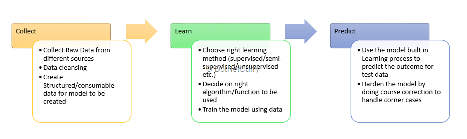 ml-learning-process