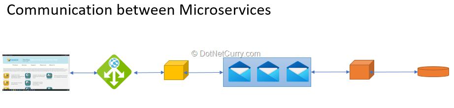 microservice-communication