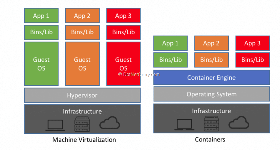microservices-container