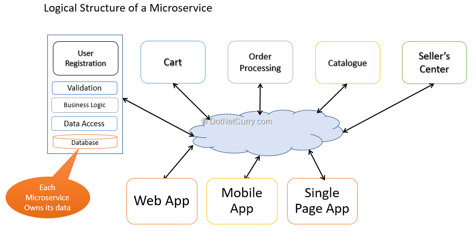 microservices-logical-structure