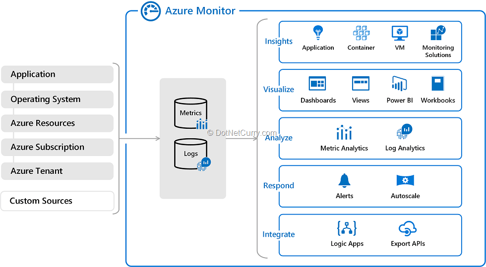 azure-monitor-overview
