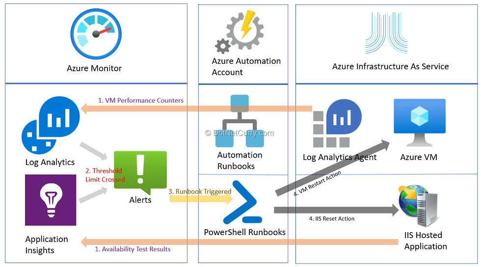 case-of-integration-of-azure-monitor-with-auzure-automation