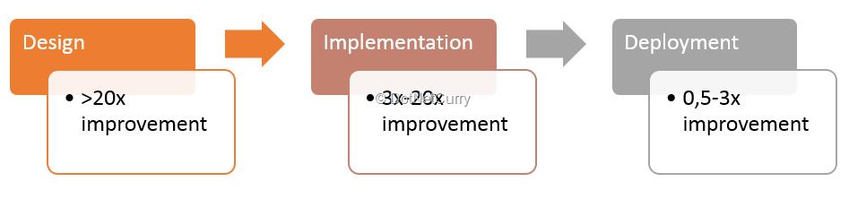 azure-scalability