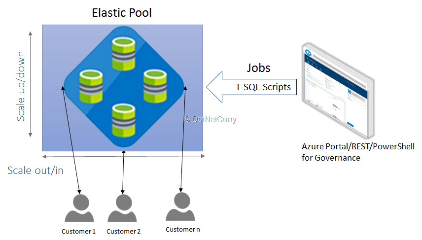 Azure elastic database pools for saas applications for Pool design app