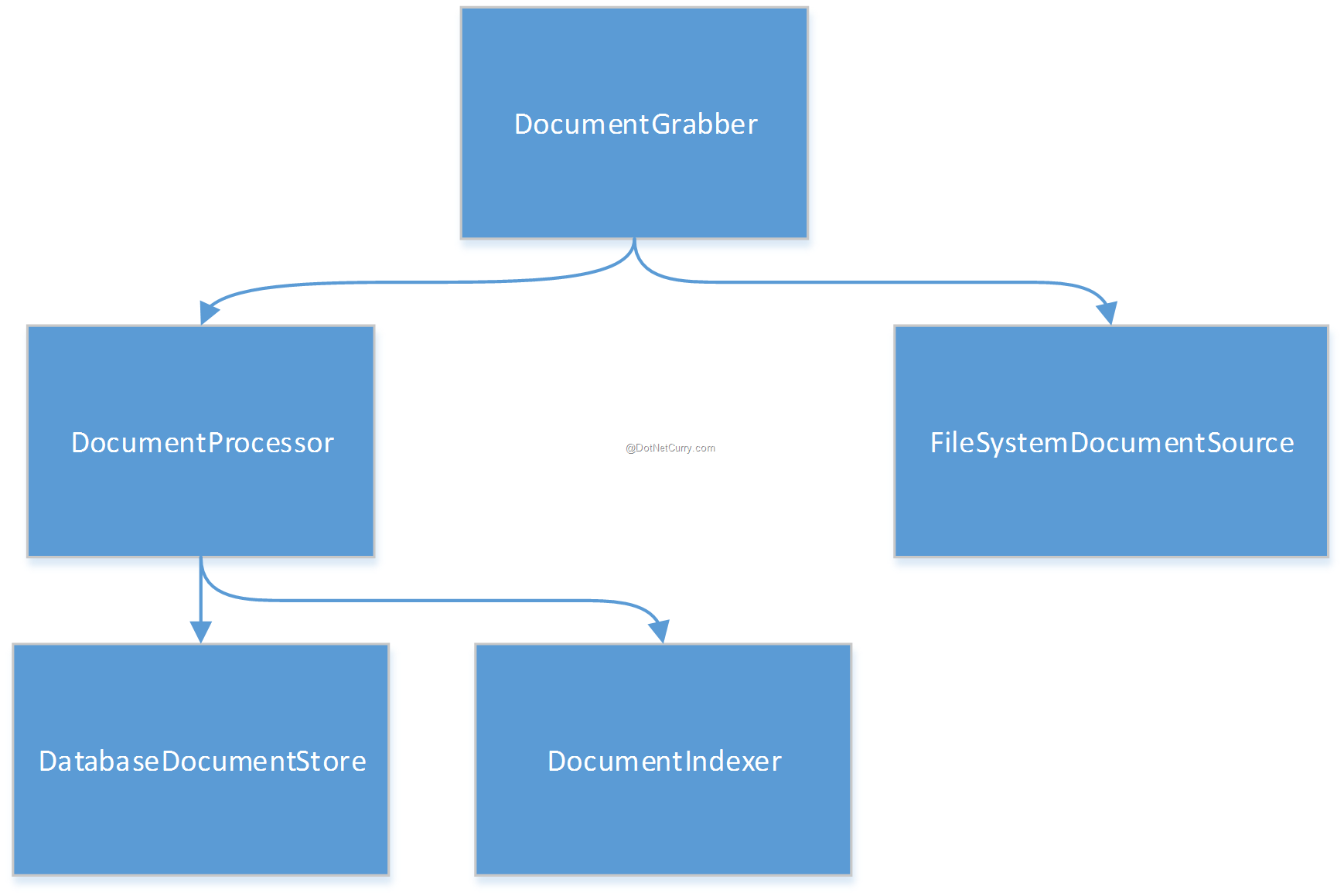 Clean Composition Roots with Pure Dependency Injection (DI