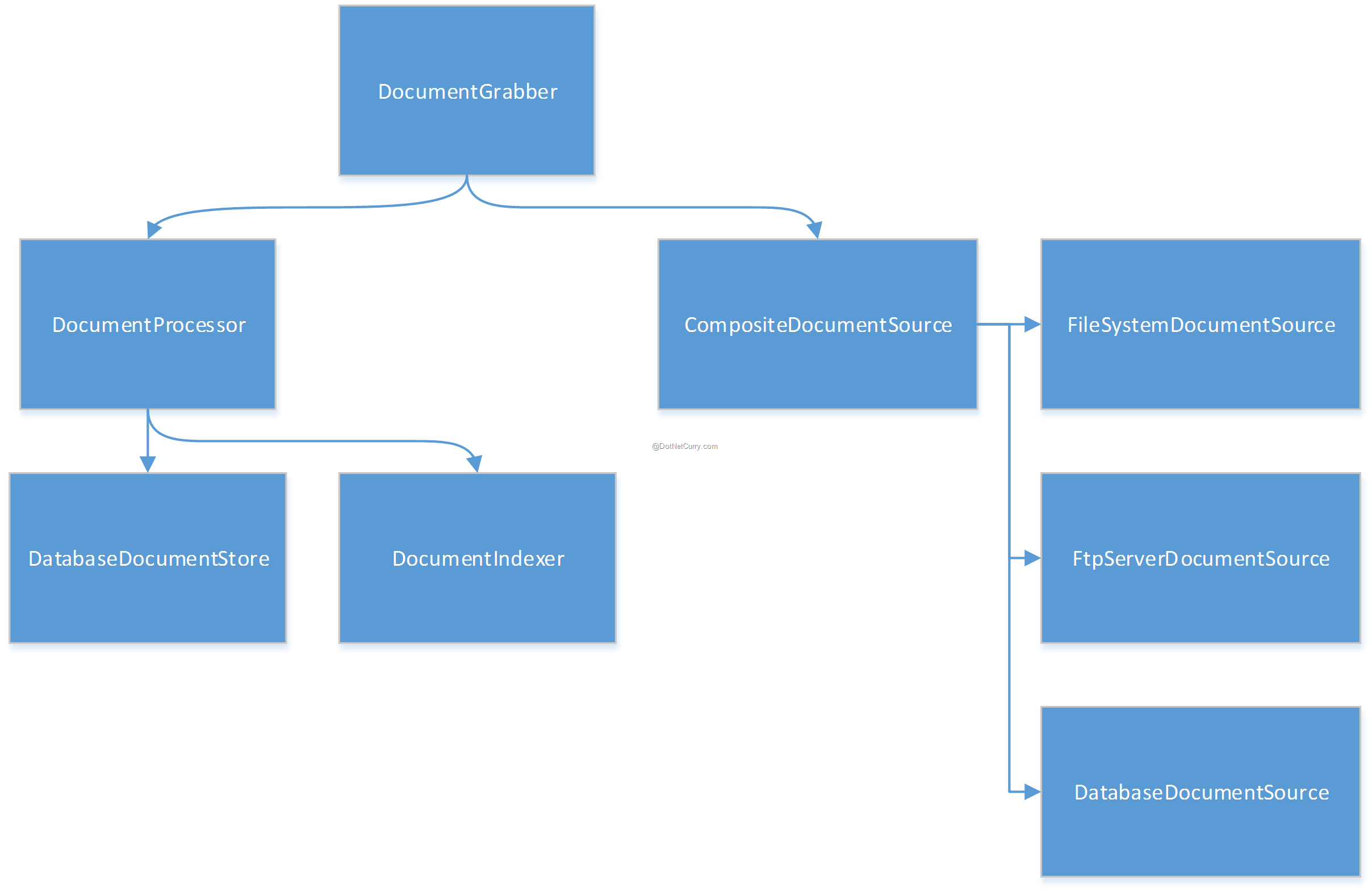 object-graph2