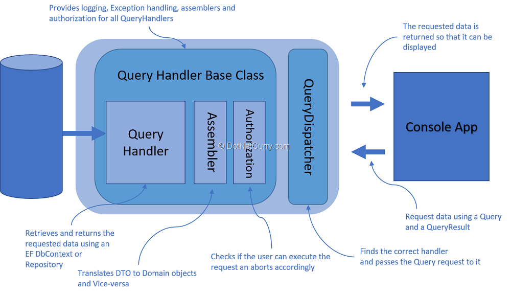 CQS-queryhandler-flow-production